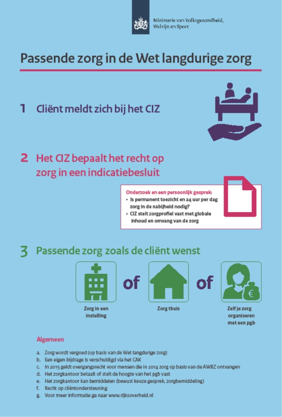 infographic Wlz 1-15