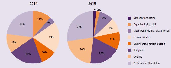 Dit zijn twee figuren die 2014 en 2015 met elkaar vergelijken (3)